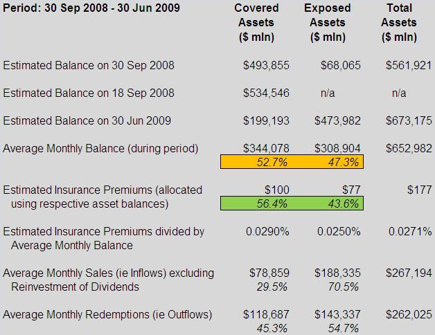 Treasury Temporary Guarantee Program for Money Market Funds - Scenario 3 (table)