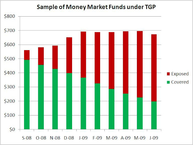 Treasury Temporary Guarantee Program for Money Market Funds - Scenario 3 (chart)