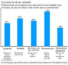 porcentaje de mujeres maltratadas en tareas domésticas en diferentes países