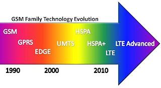 Evolusi GSM, Perkembangan GSM, Perkembangan Teknologi GSM