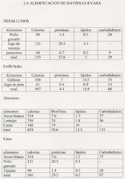 Comparaciones de las calorias de cada alimento