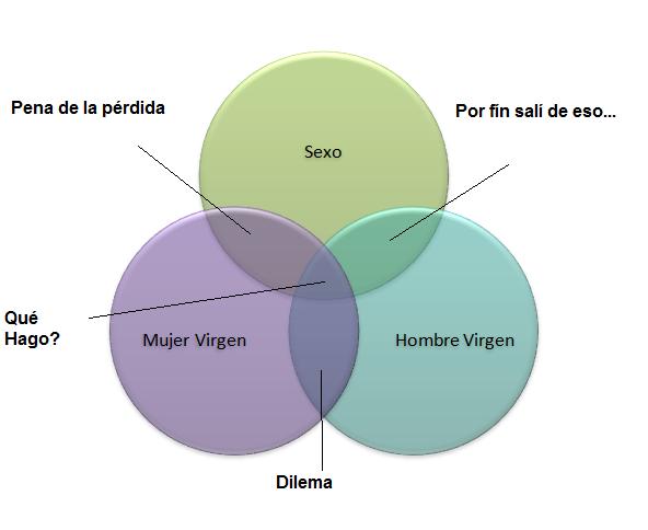 Oo71osu Diagrama De Venn