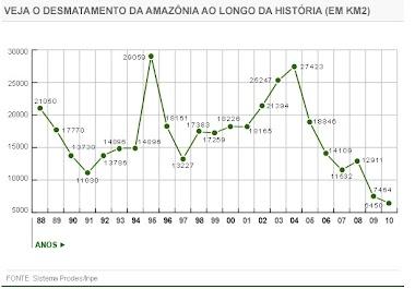 Desmatamento na Amazônia tem queda recorde