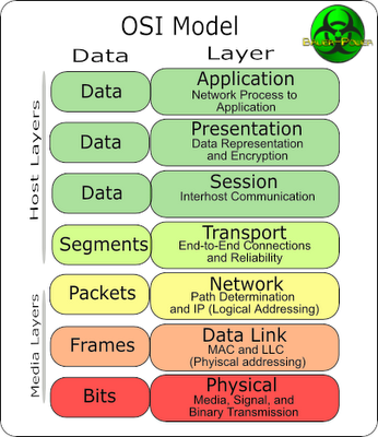The osi reference model and tcp ip architecture bauer for Layer 7 architecture