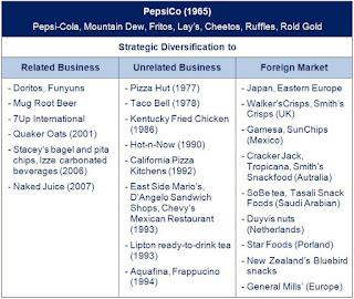 Pepsico diversification strategy in 2008 pdf