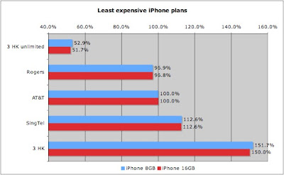 SingTel iPhone least expensive plans comparison