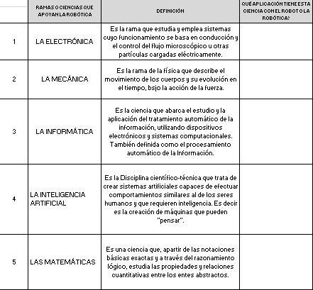 Institucion educativa gabriel garcia marquez actividad 1 for Informacion sobre la arquitectura