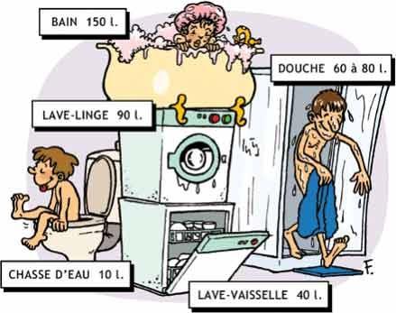 d veloppement durable usage domestique de l 39 eau et gaspillage. Black Bedroom Furniture Sets. Home Design Ideas