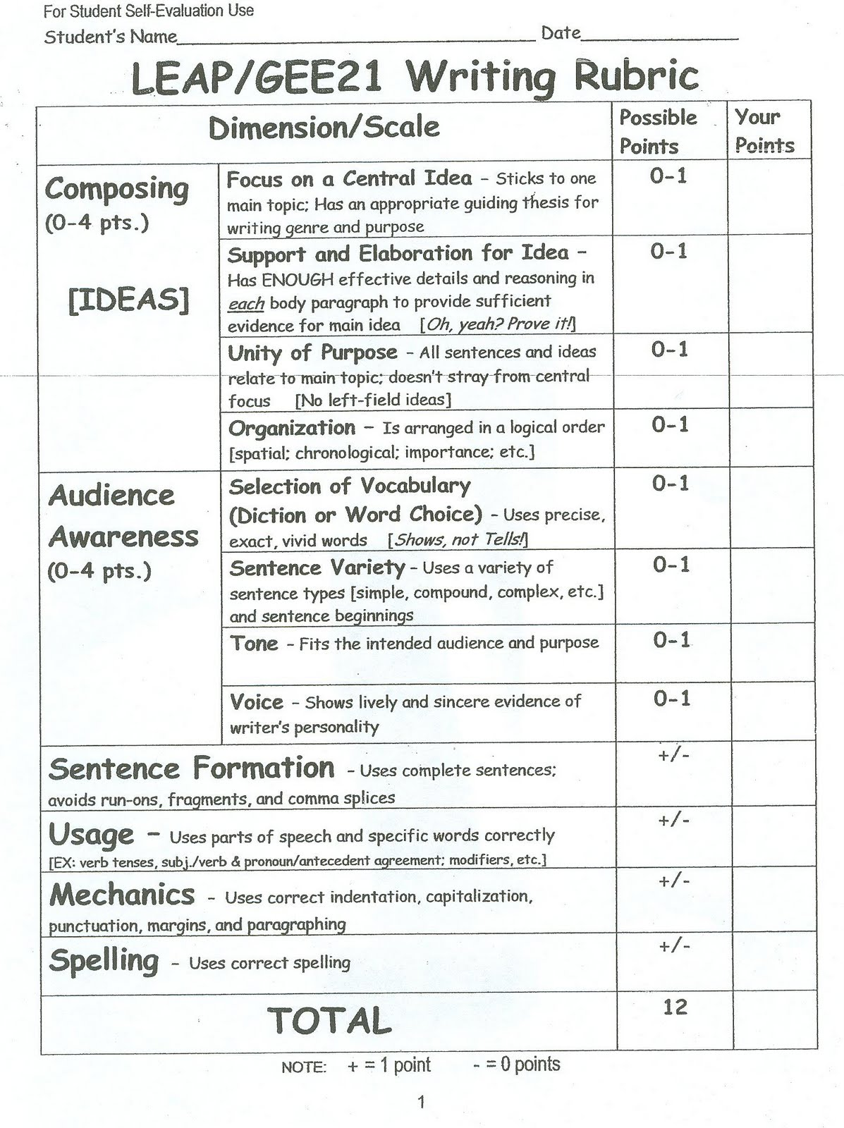 sat scoring rubric for essay