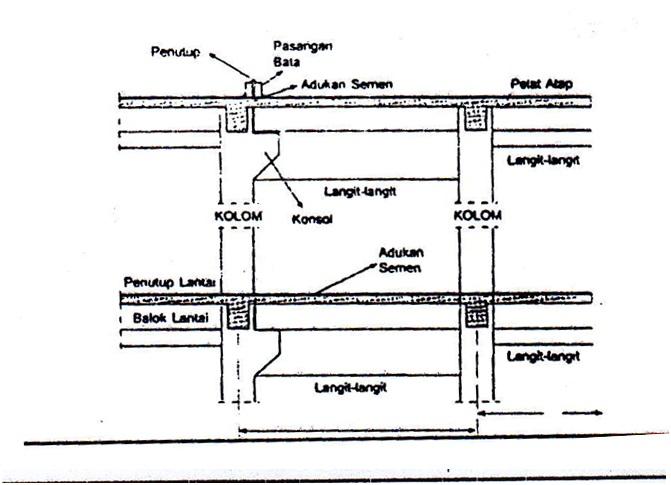 Sistem Dilatasi Konstruksi Bangunan