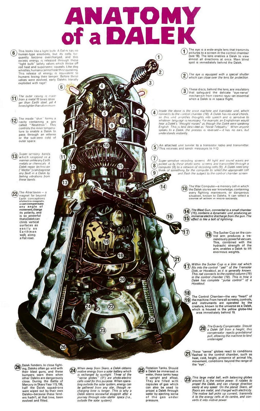 Evolution Of The Cybermen The Translation Circui...