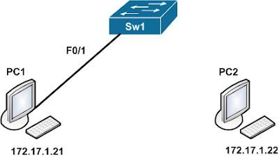 Лабораторная работа CCNA Cisco Packet Tracer