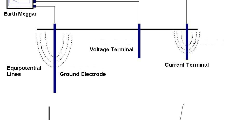 the resistance of the wire will be measured essay Class practical investigating the changing resistance of a wire as it heats up apparatus and materials power supply, low voltage  temperature change and resistance.