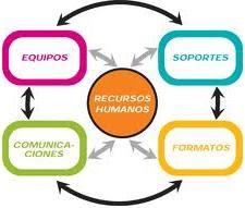 Estructura RRHH
