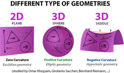 Difference+between+defined+and+undefined+terms+in+geometry