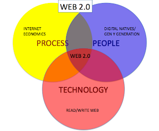 Web 2.0 Graph Interlinking Circles
