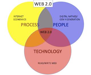 Web 2.0 Graph Interlinking Circles