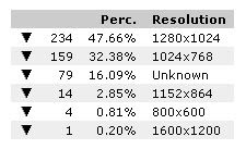 visitor screen resolution % percentage