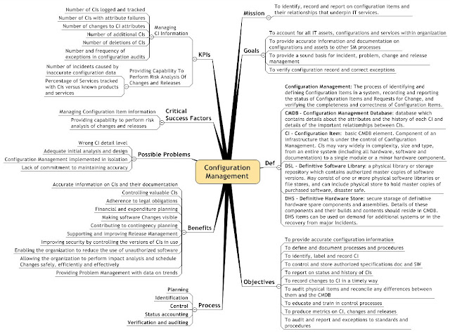 Configuration Management Mind Map Picture