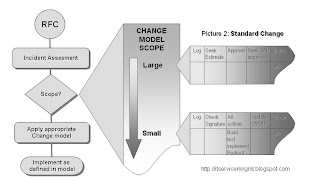 STANDARD Change Management Process