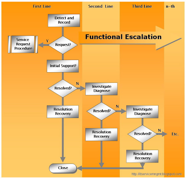ITIL Incident Functional Escalation