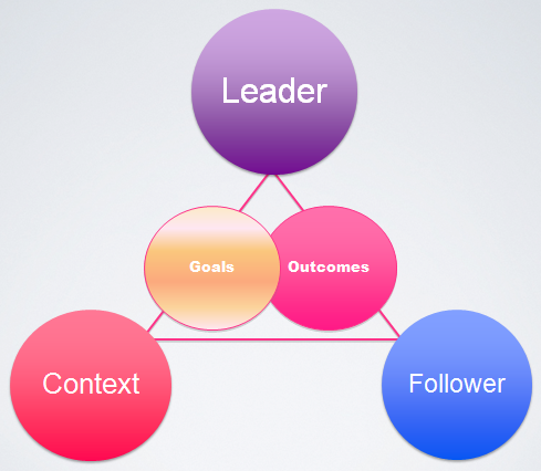 the process of leadership This lmx theory addresses a specific aspect of the leadership process is the leader–member exchange (lmx) theory.
