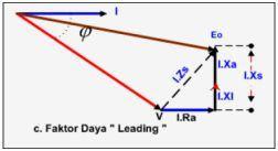 042009 dunia listrik vektor diagram dari beban generator ccuart Gallery