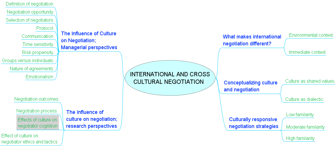 international negotiation culture Cross-cultural negotiating advice from around the world nancy schultz below are excerpts from the answers to two questions i asked of friends and colleagues.