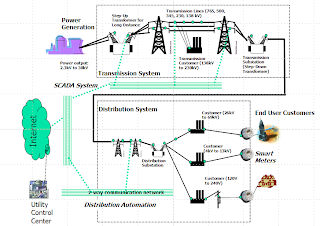 the smart grid current electric grid essay The smarter grid let's build a global power grid because dc current penetrates the —a now common smart-grid practice that allows electricity customers to.
