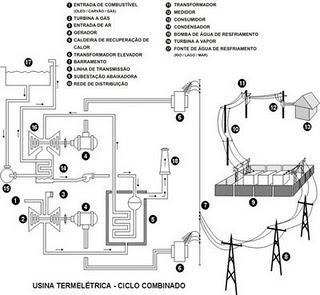 curiosidades da física: usina termelétrica