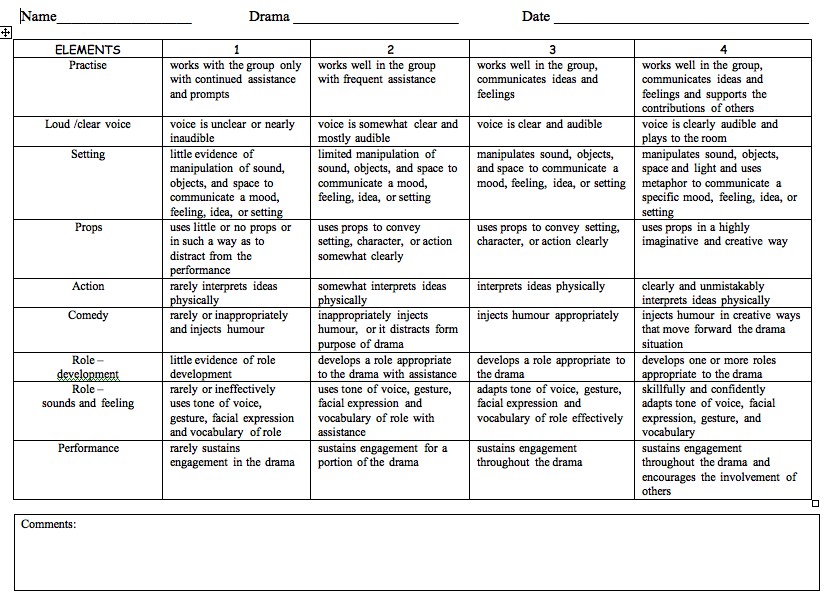 california elementary essay rubric An easy way to evaluate student writing is to create a rubric this helps students improve their writing skills by determining what area they need help in.