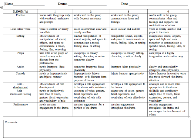 Act essay scoring rubric