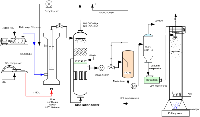 engineers guide  flow diagram of urea production process from ammonia and carbon