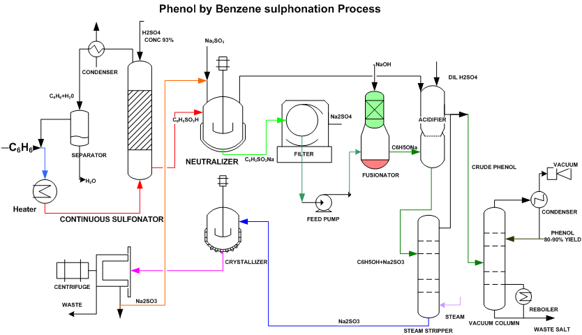 production of phenol from benzene by sulphonation process, the flow sheet give an idea of the process stream paths of phenol manufacturing industry