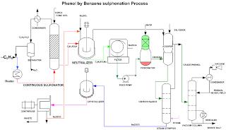 Benzene sulfonation process flow diagram for phenol production