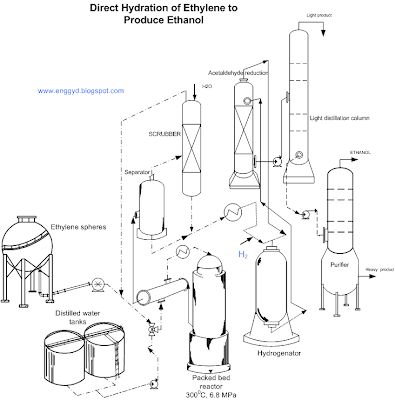 synthetic ethanol production flow sheet by hydration of ethylene