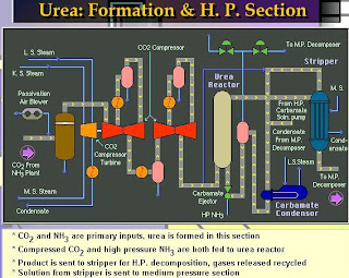 Flow sheet of urea formation process