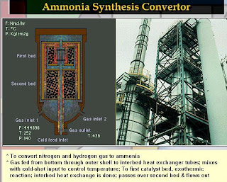 Schematic diagram and installed process plant ammonia synthesis converter image