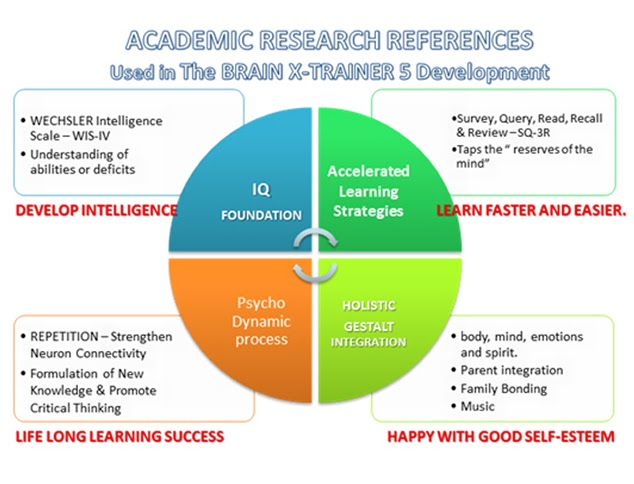 brain based learning research paper 1 21st century learning: research, innovation and policy directions from recent oecd analyses learning is central in knowledge-based societies and economies in many countries there is a push to reflect this by.