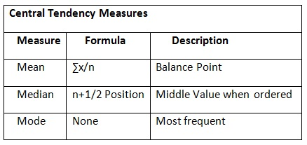 Worksheets Formula Of Statistics Mean Mode Median understanding central tendency properties in statistics properties
