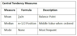 Understanding Central Tendency Properties