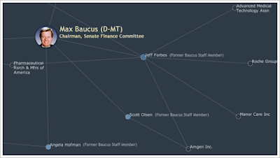 Diagram showing Max Baucus as he related to former staffers and their clients