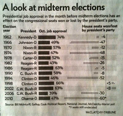 Graph of presidents since 1962