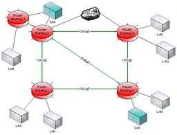 metropolitan area network man merupakan pengembangan dari lan man ...