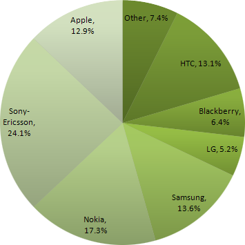 Handset manufacturer proportions in UK for early mobile web adopters, June 2009
