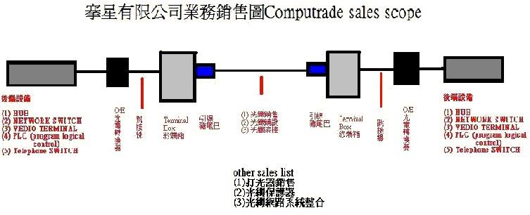 搴星光纖業務架構圖