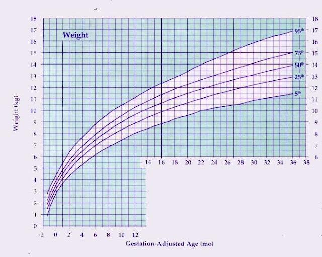 Nicu Weight Chart Rebellions
