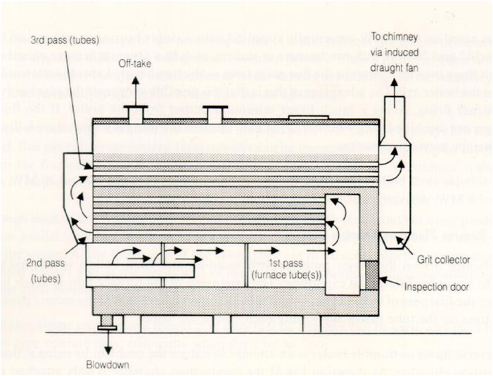 Bank Tube Failures in Bi-drum Boilers - Find Science  Technology