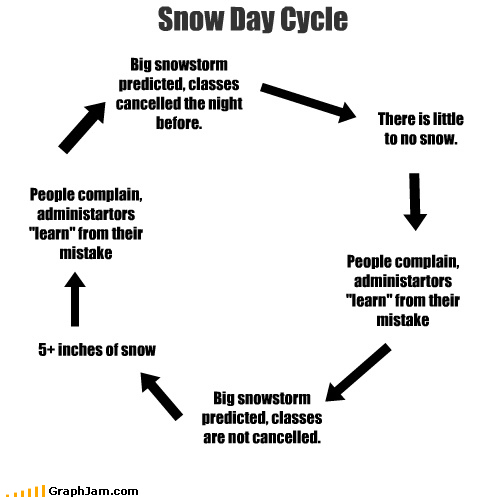 [funny-graphs-snow-day.jpg]