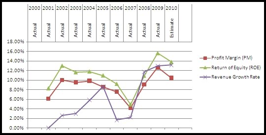 Dutch lady malaysia annual report 2009 honda